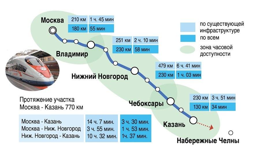 Скоростной поезд Москва - Казань 02