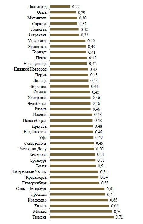 Рейтинг городов России по качеству жизни (2015 г.)