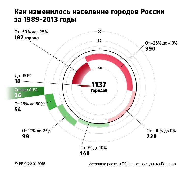 Российские города вымирают 07