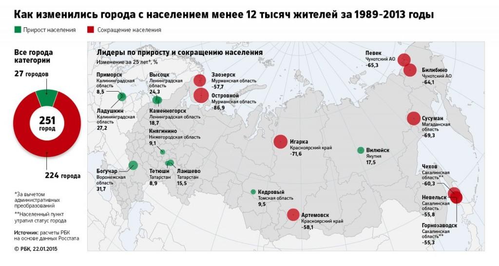 Российские города вымирают 09