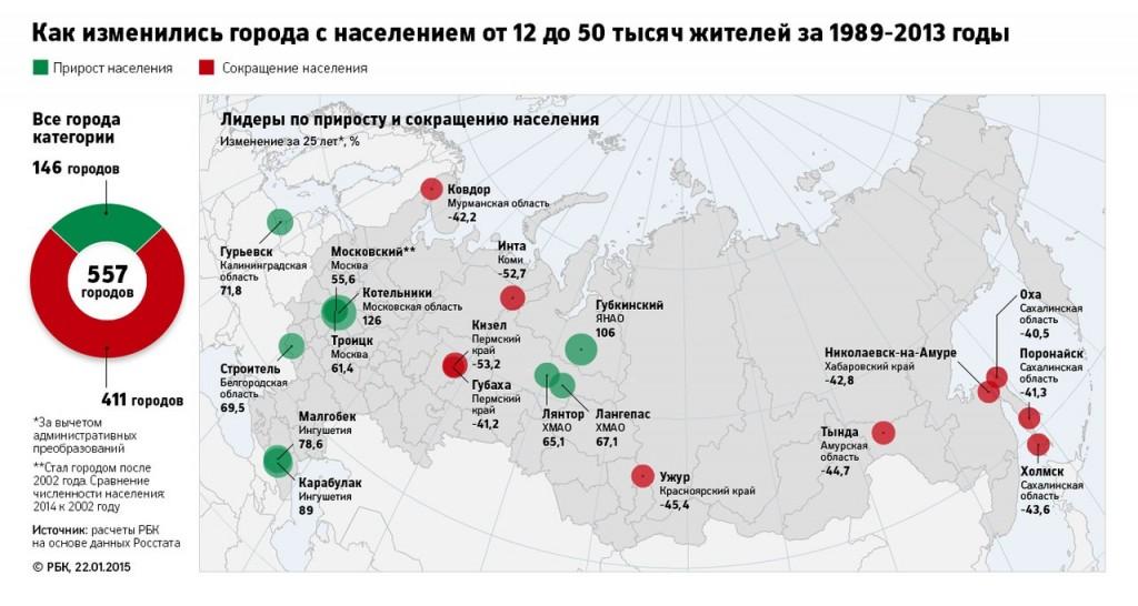 Российские города вымирают 10