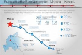 Высокоскоростная магистраль Москва—Владимир